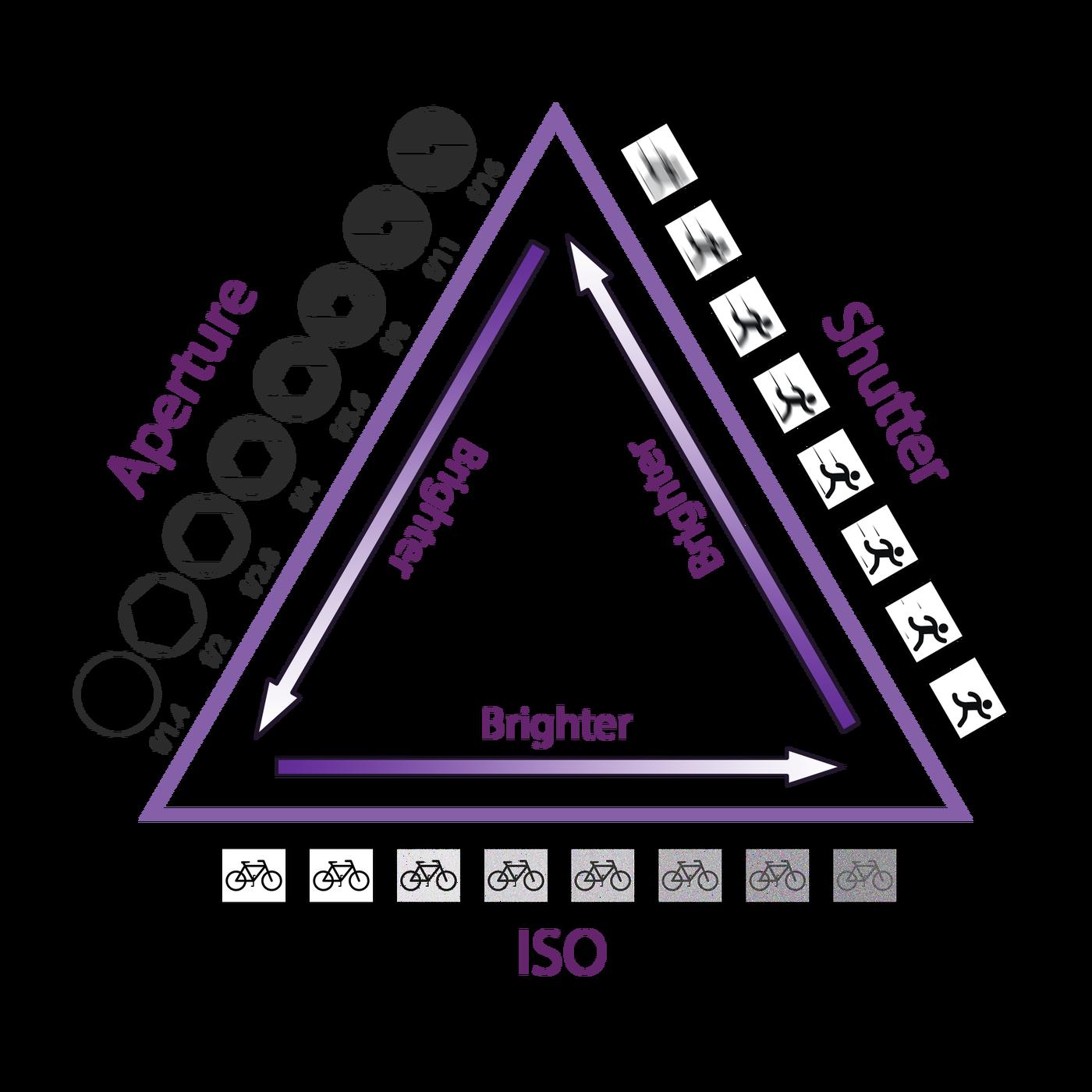 , Triangle de l'exposition : comprendre les bases de la photographie, Gabriel GORGI, Gabriel GORGI